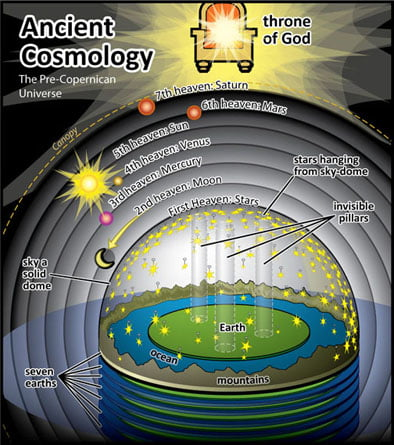 Ancient Cosmology2